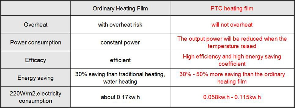 PTC HEATING FILM compare