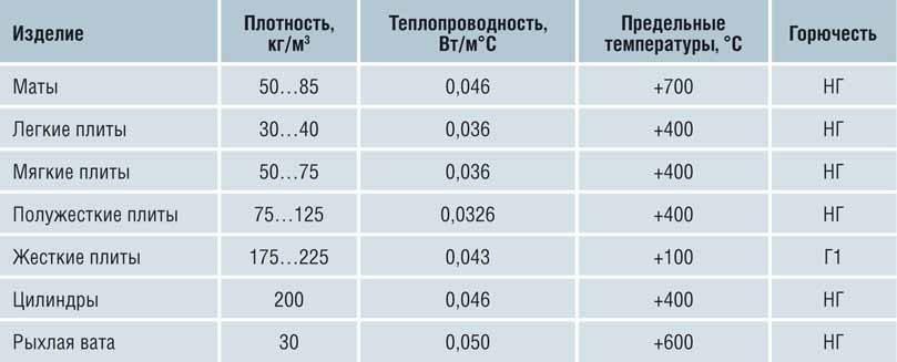 плотность утеплителя