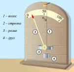 Как пользоваться гигрометром – Что такое гигрометр, описание прибора, фото, принцип действия. Для чего нужны гигрометры, что ими измеряют?