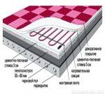 Как сделать стяжку под теплый пол своими руками – Как правильно сделать стяжку под электрический теплый пол? Стяжка под теплый пол обеспечит не только экономию энергии, но и быстрый прогрев теплого пола.