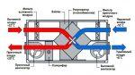 Вентиляция с рекуператором – Рекуперативная вентиляция – что это такое: видео-инструкция по монтажу системы своими руками, вентиляционные установки в частном доме с рекуператором холодного воздуха, фото и цена