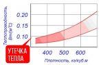 Вес пенополистирол – Вес пенопласта 1 м3 — Сколько весит куб. метр пенопласта или какова его плотность? — 22 ответа
