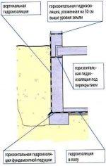 Гидроизоляция подвала изнутри от грунтовых вод пенетрон – видео-инструкция как сделать своими руками, особенности обработки стен, от грунтовых вод, жидким стеклом, цена, фото