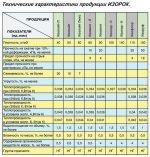 Плиты полужесткие минераловатные – ГОСТ 9573-2012 Плиты из минеральной ваты на синтетическом связующем теплоизоляционные. Технические условия, ГОСТ от 21 марта 2013 года №9573-2012