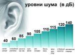 Замеры шума в квартире – Замер уровня шума в квартире и других жилых помещениях, как измерить децибелы: прибор, Роспотребнадзор