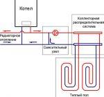 Как правильно подключить теплый водяной пол – Схема водяного теплого пола — особенности укладки и монтажа, как правильно сделать подключение, использовать коллектор, фото и видео примеры