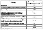 Теплопроводность материалов таблица – Коэффициенты теплопроводности строительных материалов: особенности и таблицы значений