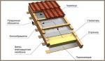 Какой плотности утеплитель для крыши – Плотность утеплителя для крыши — Всё о кровле