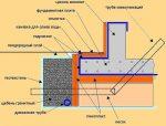 Утепление фундамента плиты – Утепление фундамента пенополистиролом, утепление плиты фундамента пенополистиролом