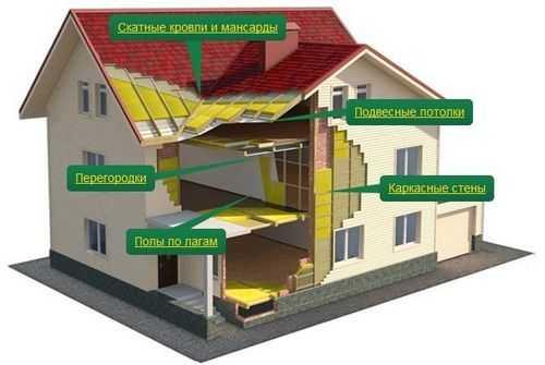 Состав изовер утеплитель – Утеплитель изовер технические характеристики – от знакомства до теплотехнических расчетов