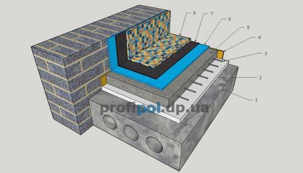 Бетон контактный рд бетон
