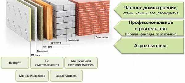 Утеплитель плитами – плиточный утеплитель для стен, перлитоцементные продукты и плитный вариант из минеральной ваты